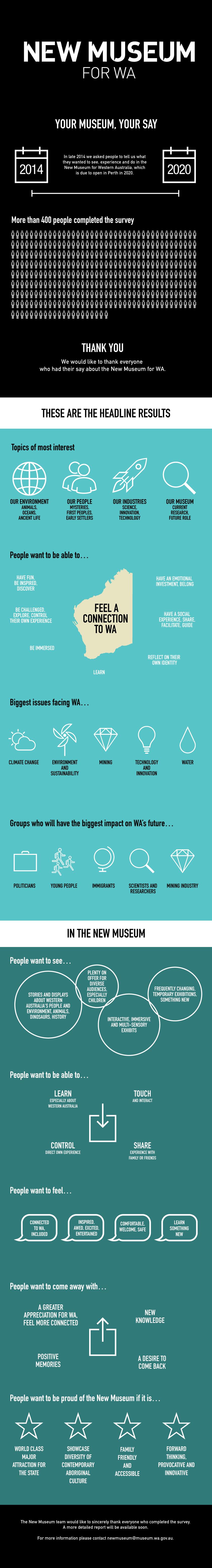 Survey Infograph