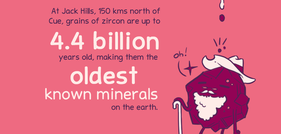 At Jack Hills, 150 kms north of Cue, grains of zircon are up to 4.4 billion years old, making them the oldest known minerals on the earth.