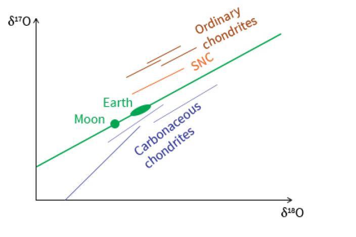 Diagram showing alignment of meteorite groups.