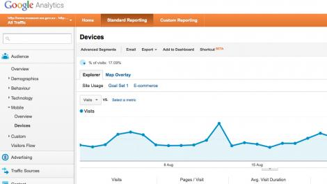 Screen grab from the Museum's Google Analytics account